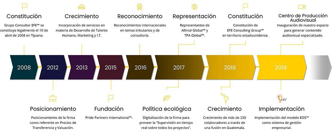 Linea de tiempo - Grupo Consultor EFE
