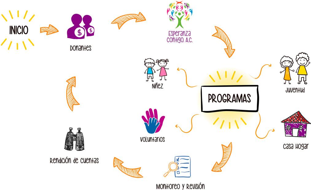 FEC Diagrama de Objetivos